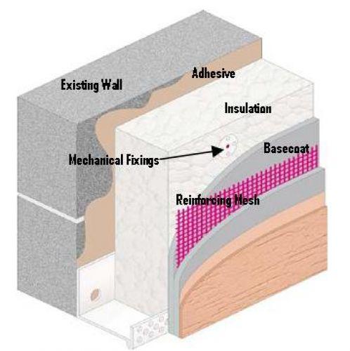 Exterior Wall Insulation Types : بتن هوادار اتوکلاو شده دارای خواص عایقی عالی پرین